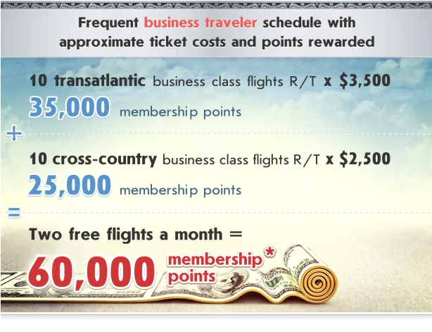 Frequent business traveler schedule with approximate ticket costs and points rewarded