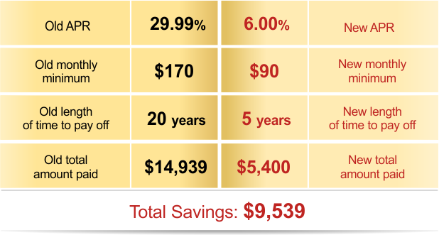 Save Thousands of Dollars with a one Phone Call