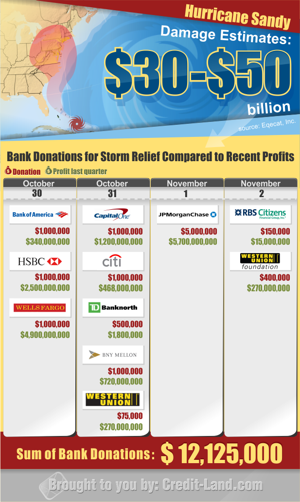 Study - Bank Donations for Storm Relief Compared to Recent Profits