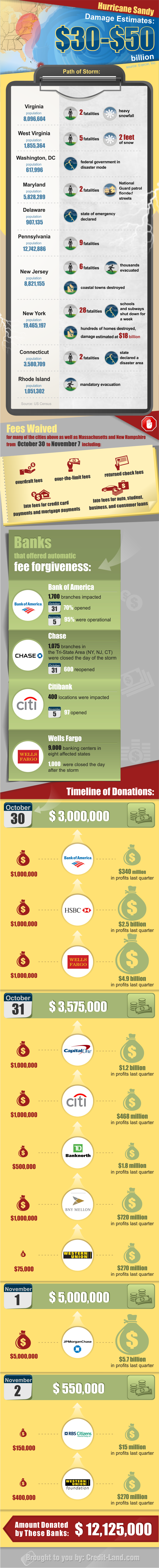 Infographic - Hurricane Sandy's Path: Damages and Donations