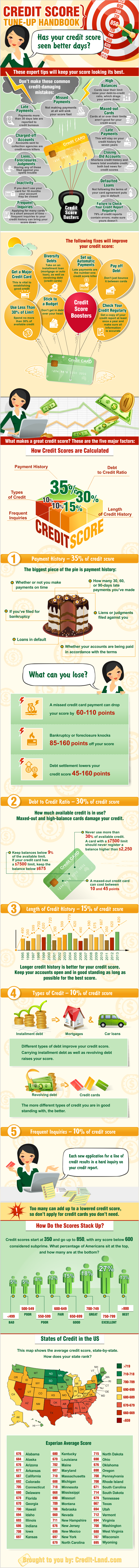Infographic - Credit Score Makeover: How to Get a High Score from the Credit Bureaus