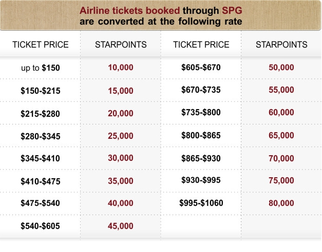 Airline tickets booked through SPG are converted at the following rate