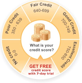 Find out your credit score